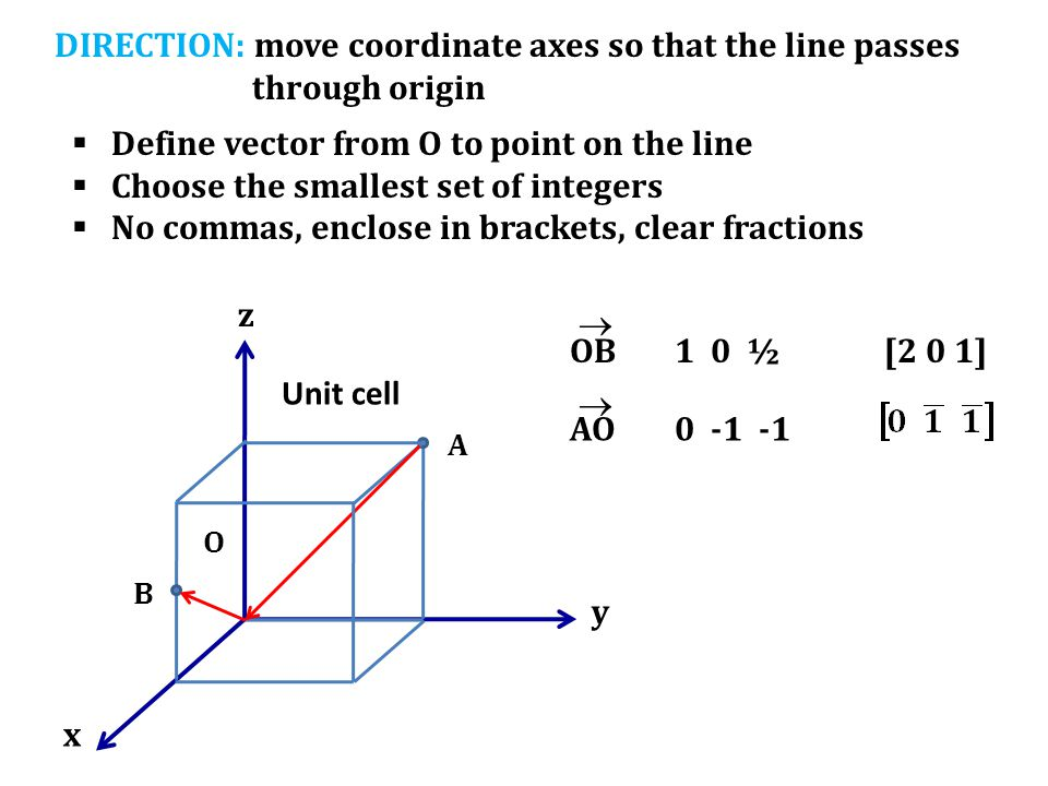 DIRECTION: move coordinate axes so that the line passes through origin  Define vector from O to point on the line  Choose the smallest set of intege