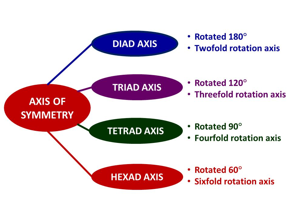 DIAD AXIS TRIAD AXIS TETRAD AXIS HEXAD AXIS AXIS OF SYMMETRY Rotated 180  Twofold rotation axis Rotated 120  Threefold rotation axis Rotated 90  Fo