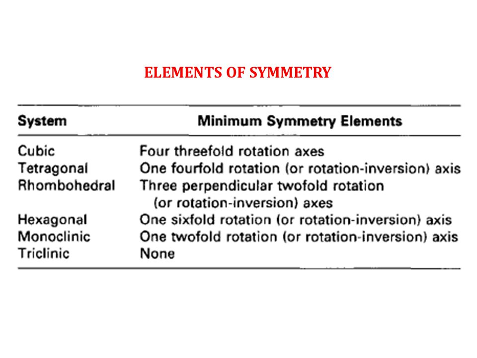 ELEMENTS OF SYMMETRY