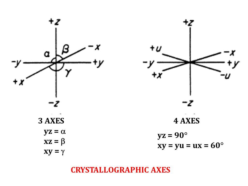 CRYSTALLOGRAPHIC AXES 3 AXES4 AXES yz =  xz =  xy =  yz = 90  xy = yu = ux = 60 