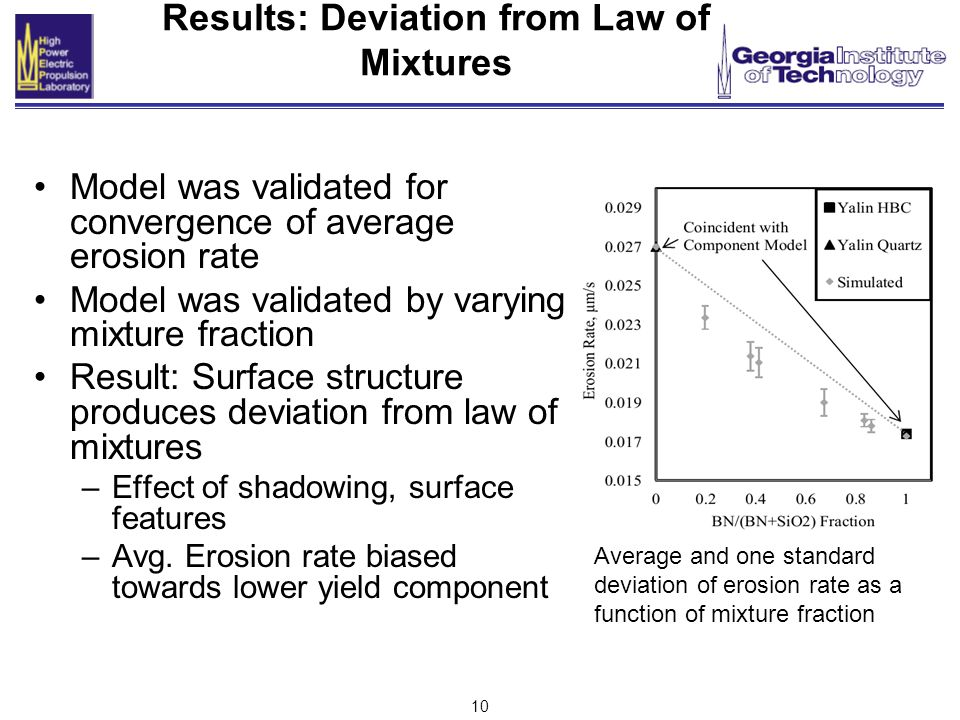 10 Results: Deviation from Law of Mixtures Model was validated for convergence of average erosion rate Model was validated by varying mixture fraction Result: Surface structure produces deviation from law of mixtures –Effect of shadowing, surface features –Avg.