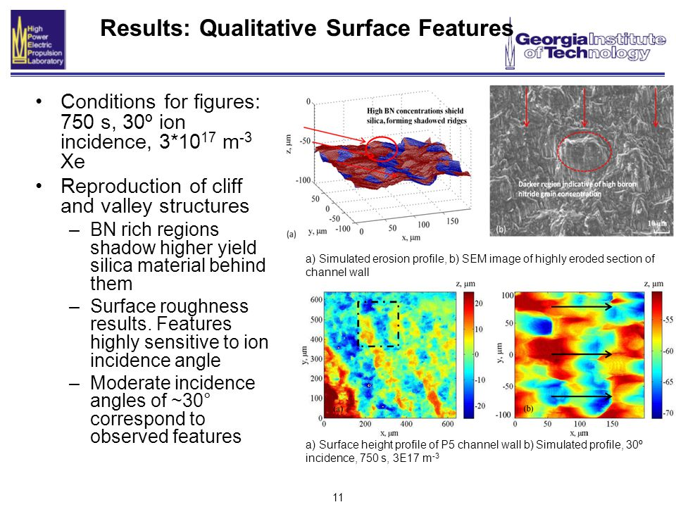 11 Results: Qualitative Surface Features Conditions for figures: 750 s, 30º ion incidence, 3*10 17 m -3 Xe Reproduction of cliff and valley structures –BN rich regions shadow higher yield silica material behind them –Surface roughness results.