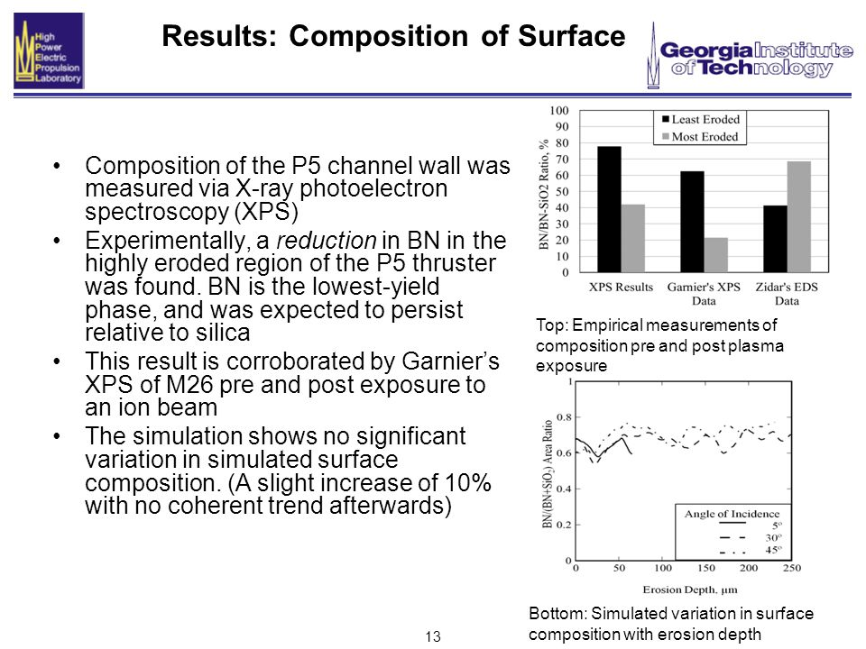 13 Results: Composition of Surface Composition of the P5 channel wall was measured via X-ray photoelectron spectroscopy (XPS) Experimentally, a reduction in BN in the highly eroded region of the P5 thruster was found.