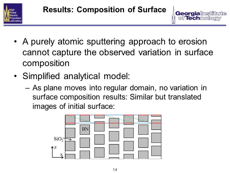 14 Results: Composition of Surface A purely atomic sputtering approach to erosion cannot capture the observed variation in surface composition Simplified analytical model: –As plane moves into regular domain, no variation in surface composition results: Similar but translated images of initial surface: