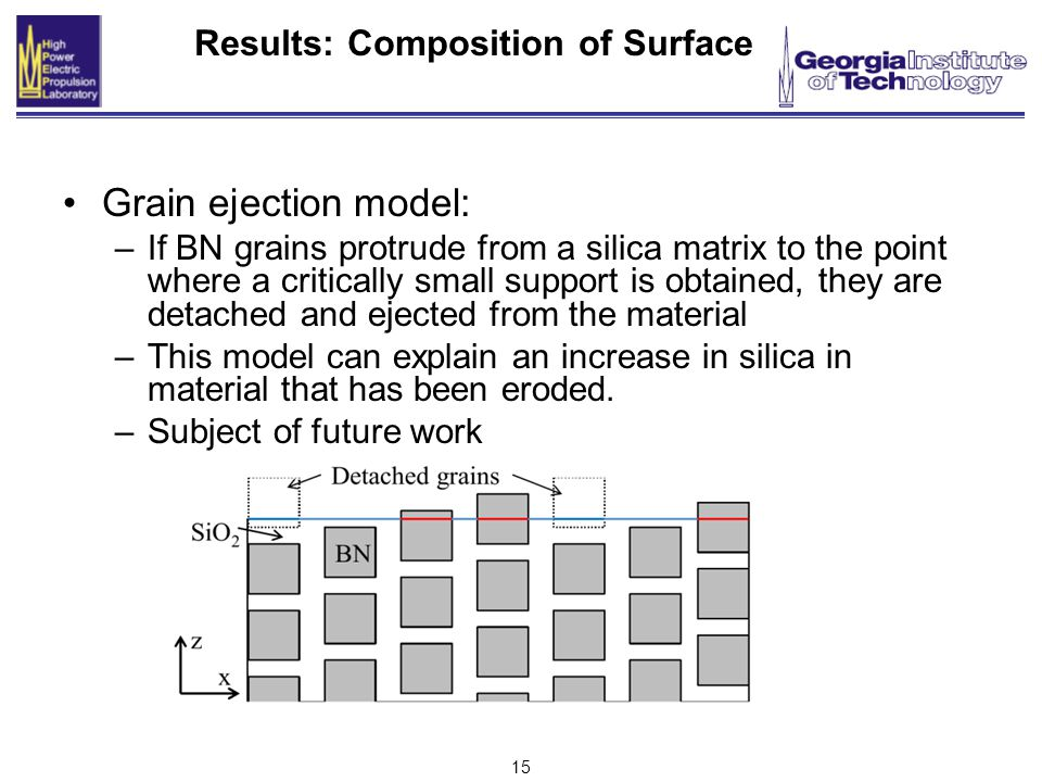 15 Results: Composition of Surface Grain ejection model: –If BN grains protrude from a silica matrix to the point where a critically small support is obtained, they are detached and ejected from the material –This model can explain an increase in silica in material that has been eroded.