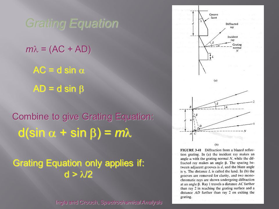 m = (AC + AD) AC = d sin  AD = d sin  Combine to give Grating Equation: d(sin  + sin  ) = m d(sin  + sin  ) = m Ingle and Crouch, Spectrochemical Analysis Grating Equation Grating Equation only applies if: d > /2