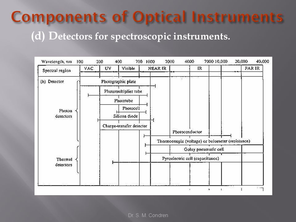 (d) D etectors for spectroscopic instruments. Dr. S. M. Condren