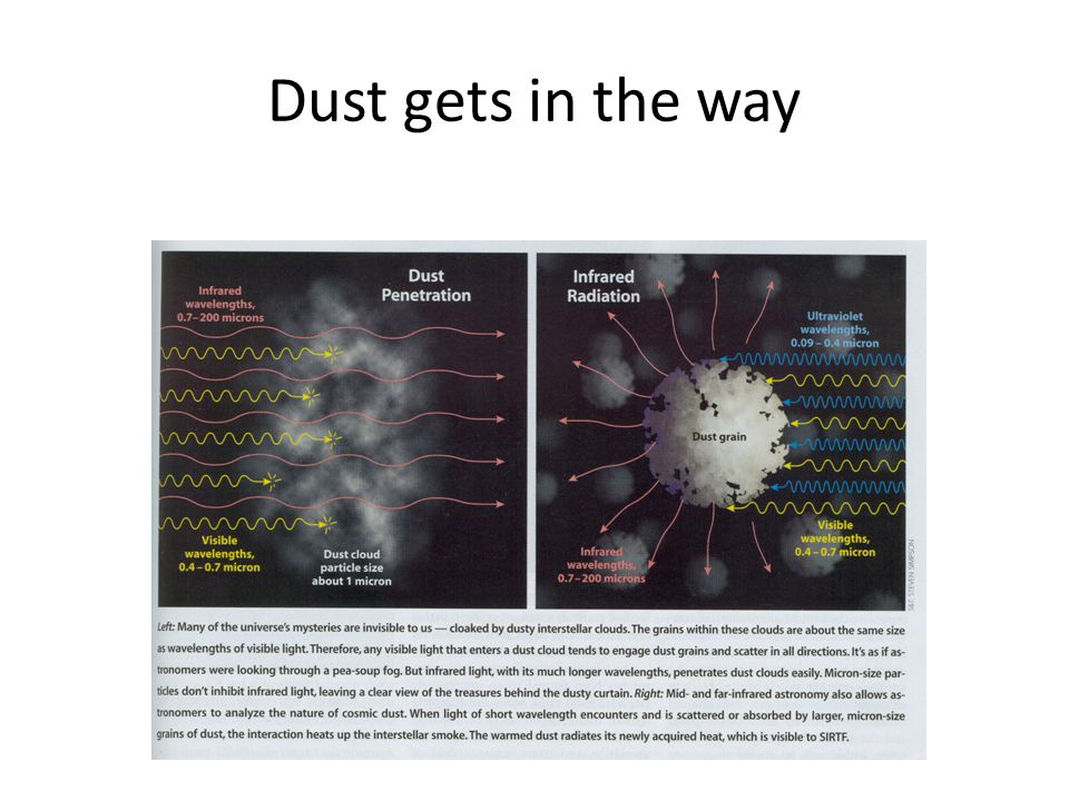 Dust gets in the way