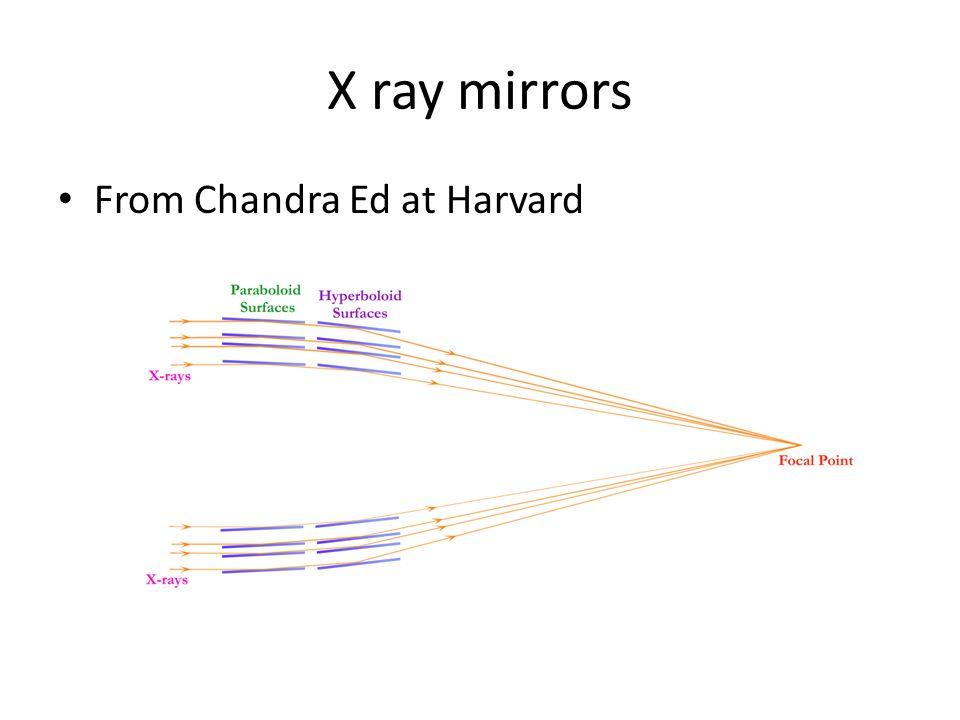 X ray mirrors From Chandra Ed at Harvard
