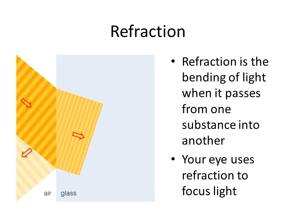 Refraction Refraction is the bending of light when it passes from one substance into another Your eye uses refraction to focus light