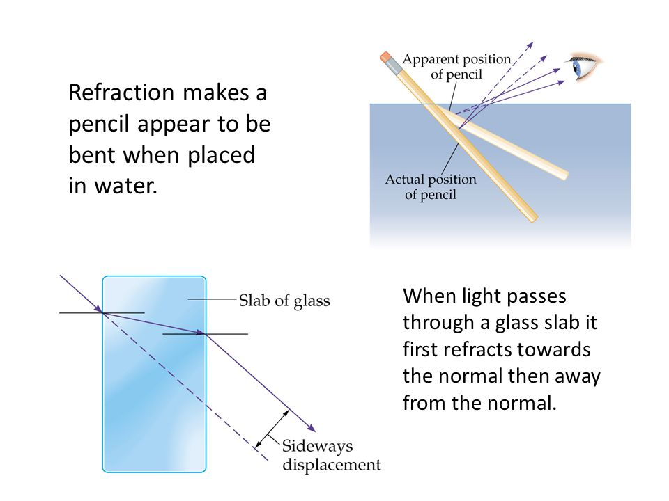 Refraction makes a pencil appear to be bent when placed in water. When light passes through a glass slab it first refracts towards the normal then awa