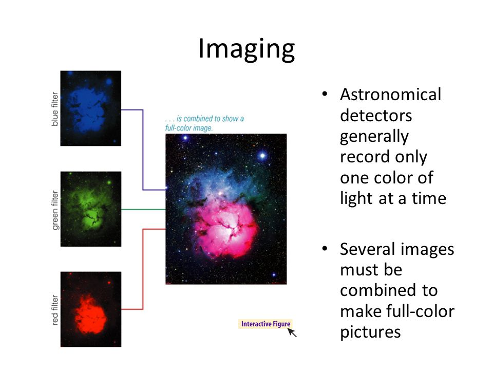 Imaging Astronomical detectors generally record only one color of light at a time Several images must be combined to make full-color pictures