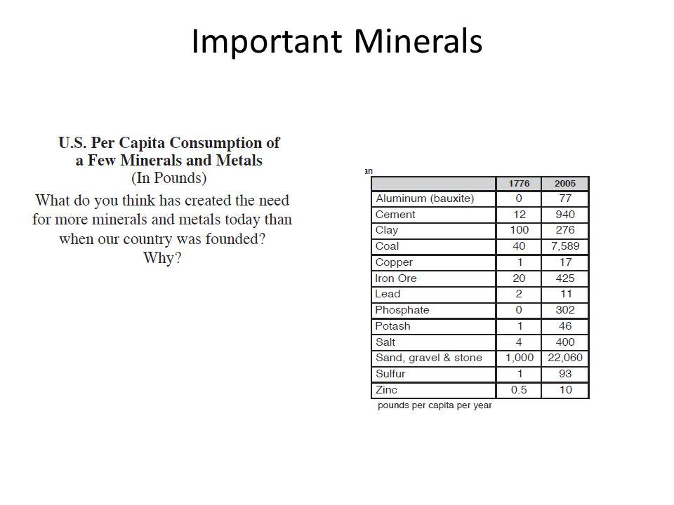 Important Minerals