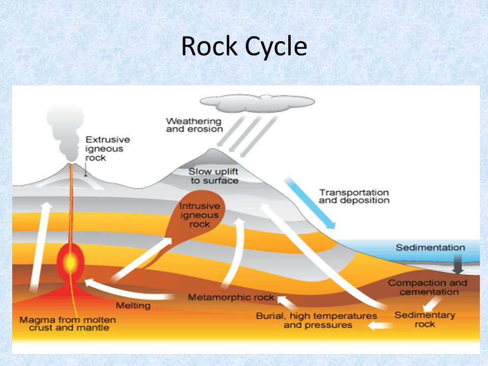 Rock Cycle Questions 1.How does sedimentary rock change into metamorphic rock.