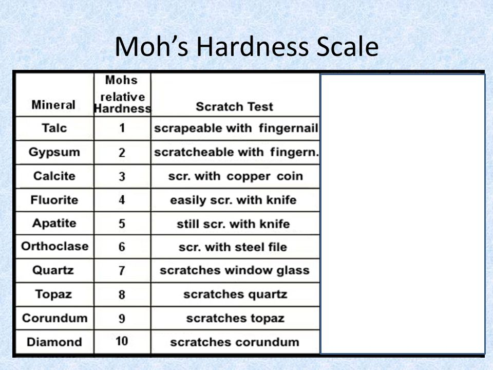 Moh's Hardness Scale Questions 1.What mineral can scratch all others on the data table.