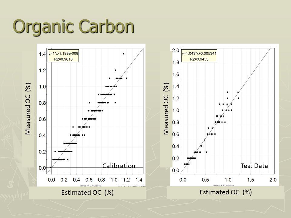 Organic Carbon Estimated OC (%) Measured OC (%) Estimated OC (%) Measured OC (%) CalibrationTest Data