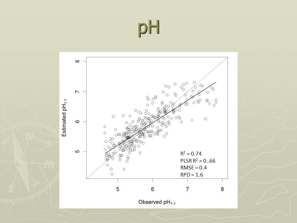pH R 2 = 0.74 PLSR R 2 = 0..66 RMSE = 0.4 RPD = 1.6