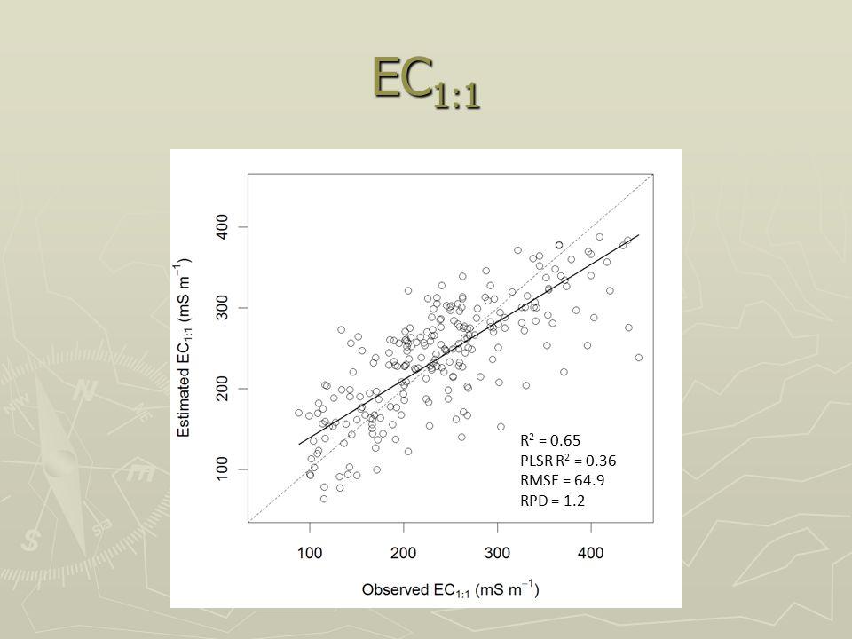 EC 1:1 R 2 = 0.65 PLSR R 2 = 0.36 RMSE = 64.9 RPD = 1.2