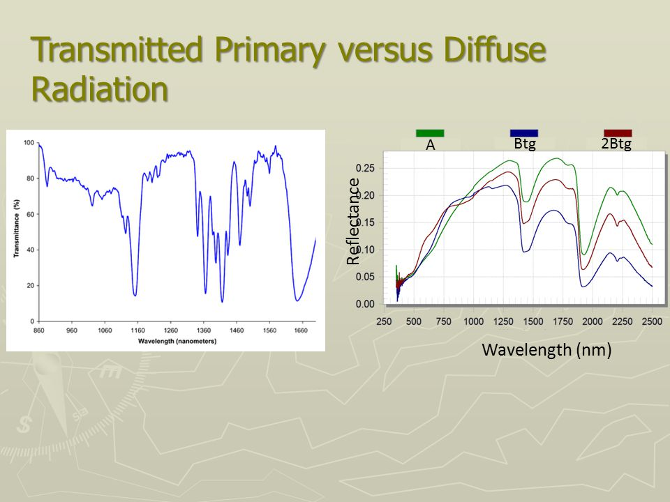 Transmitted Primary versus Diffuse Radiation A Btg2Btg Wavelength (nm) Reflectance