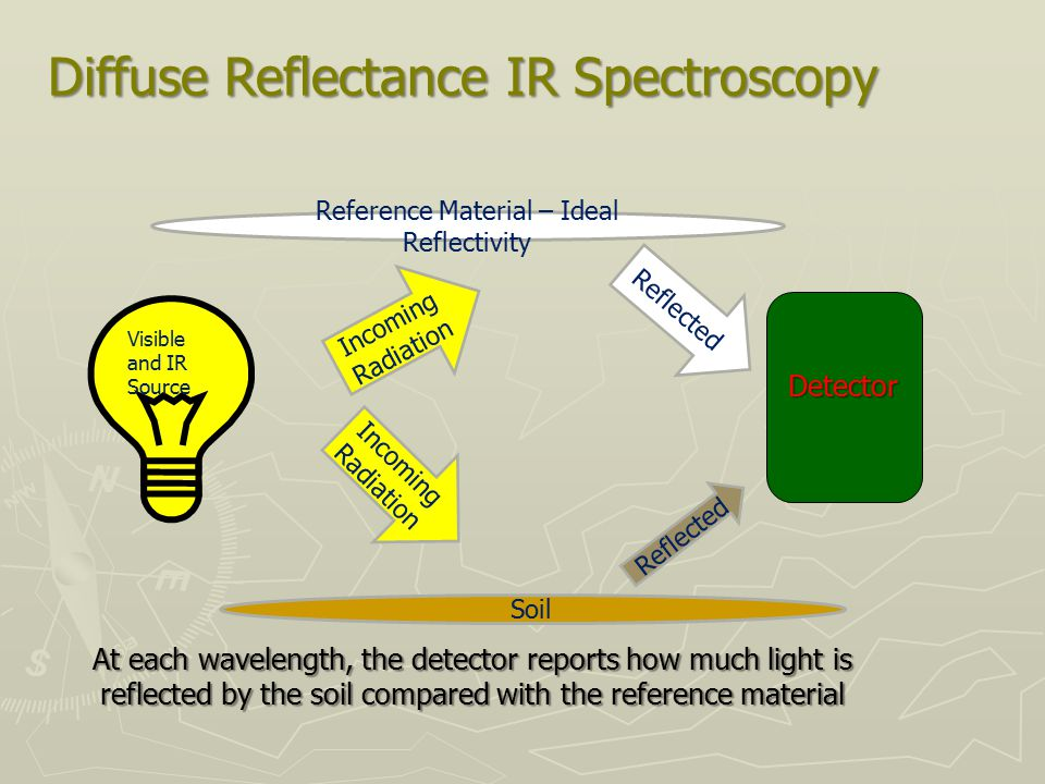 Diffuse Reflectance IR Spectroscopy Incoming Radiation Reflected Soil Incoming Radiation Reference Material – Ideal Reflectivity Reflected Visible and