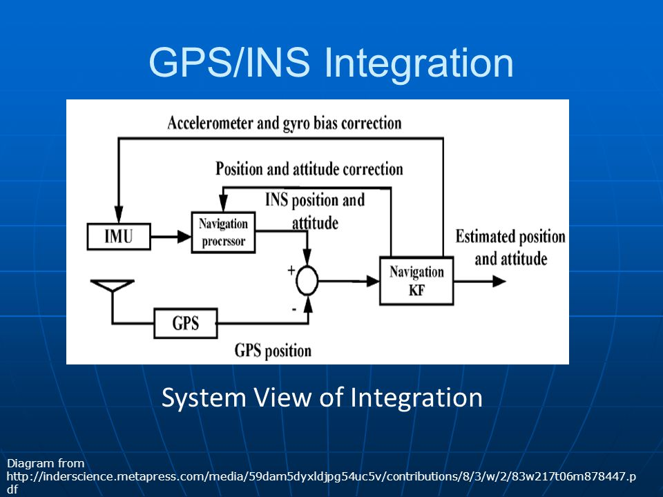 GPS/INS Integration Diagram from http://inderscience.metapress.com/media/59dam5dyxldjpg54uc5v/contributions/8/3/w/2/83w217t06m878447.p df System View