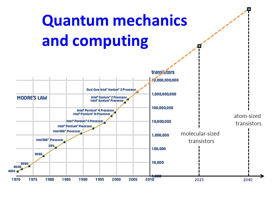 Physics Chemistry Computer Science Electrical Engineering Mathematics Information Theory Quantum Mechanics Information Theory Quantum Information Science A new science for the 21 st Century.