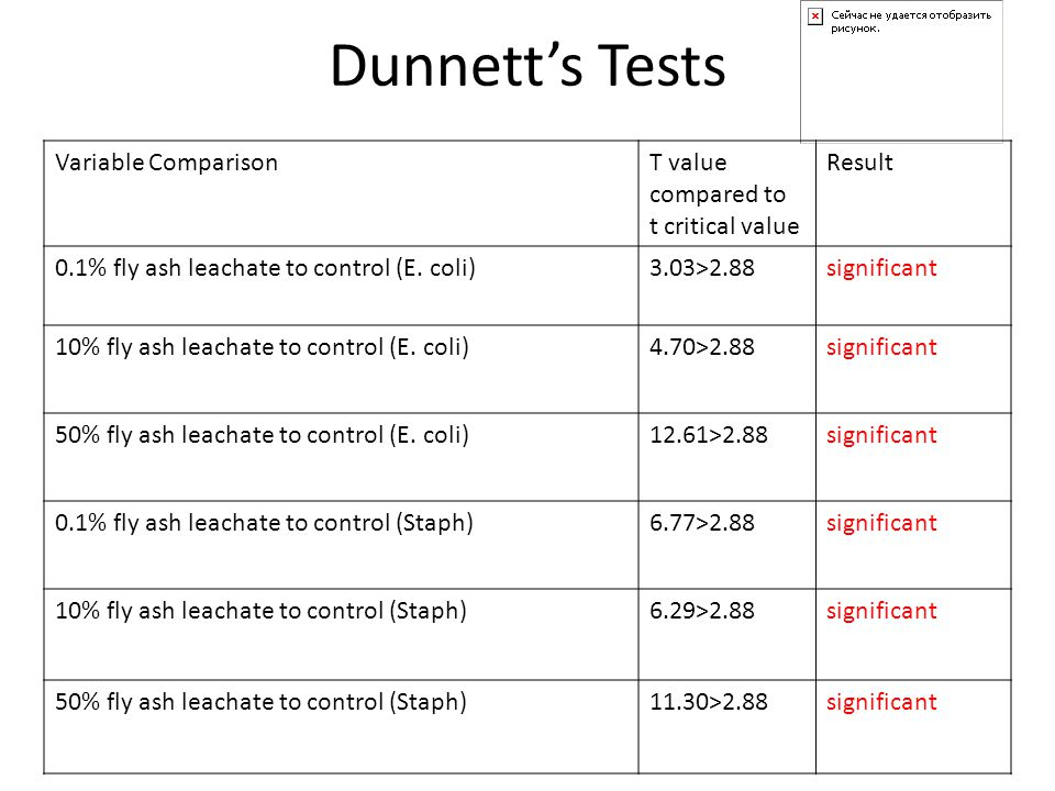 Dunnett's Tests Variable ComparisonT value compared to t critical value Result 0.1% fly ash leachate to control (E.