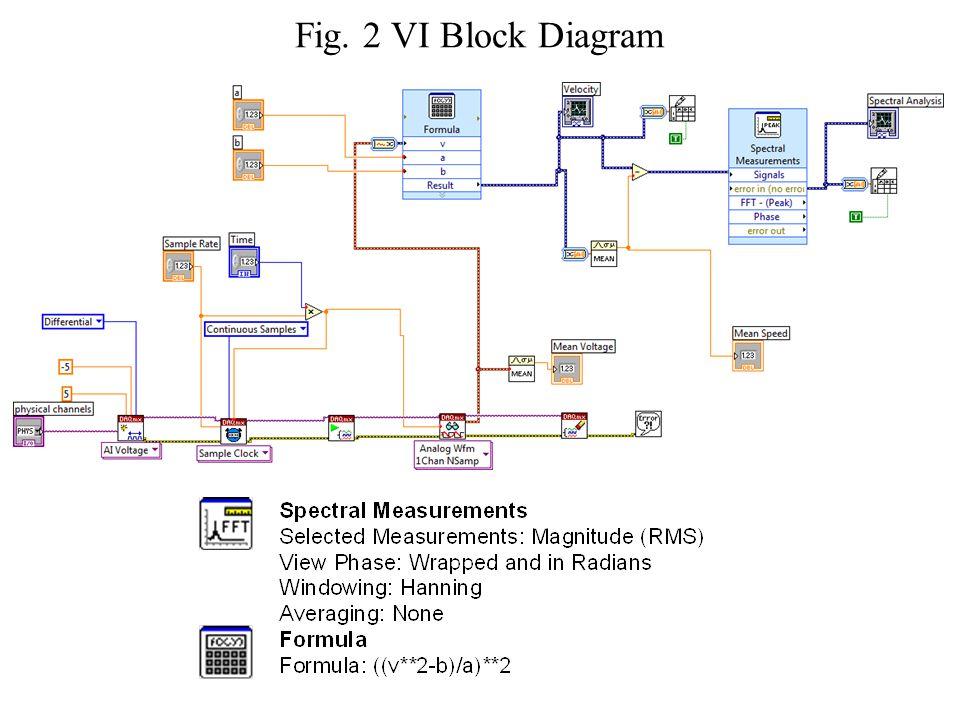 Fig. 2 VI Block Diagram