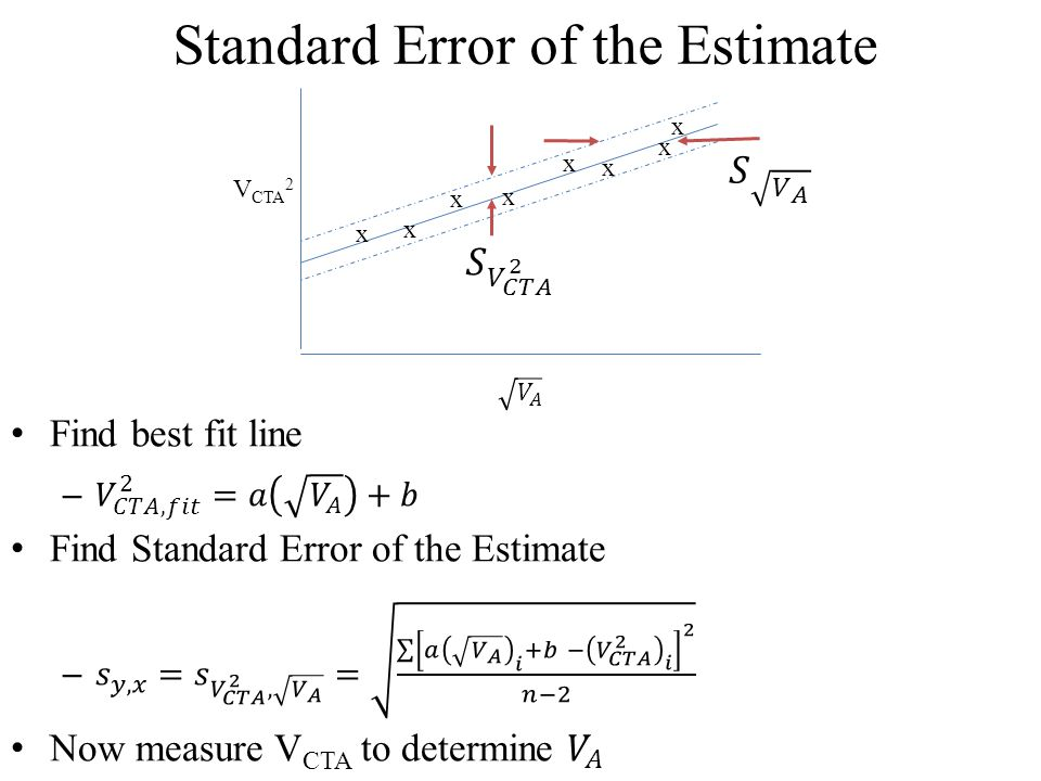 Standard Error of the Estimate x x x x x x x x V CTA 2
