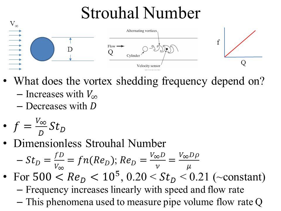 Strouhal Number V∞V∞ D Q f Q