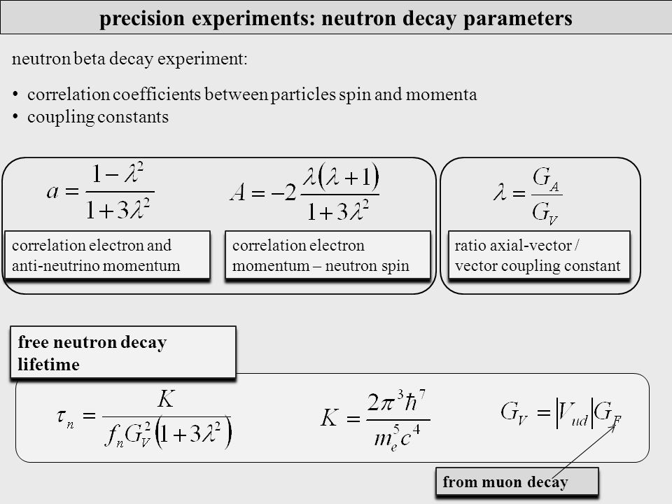 precision experiments: neutron decay parameters correlation electron and anti-neutrino momentum neutron beta decay experiment: correlation coefficients between particles spin and momenta coupling constants correlation electron momentum – neutron spin free neutron decay lifetime from muon decay ratio axial-vector / vector coupling constant
