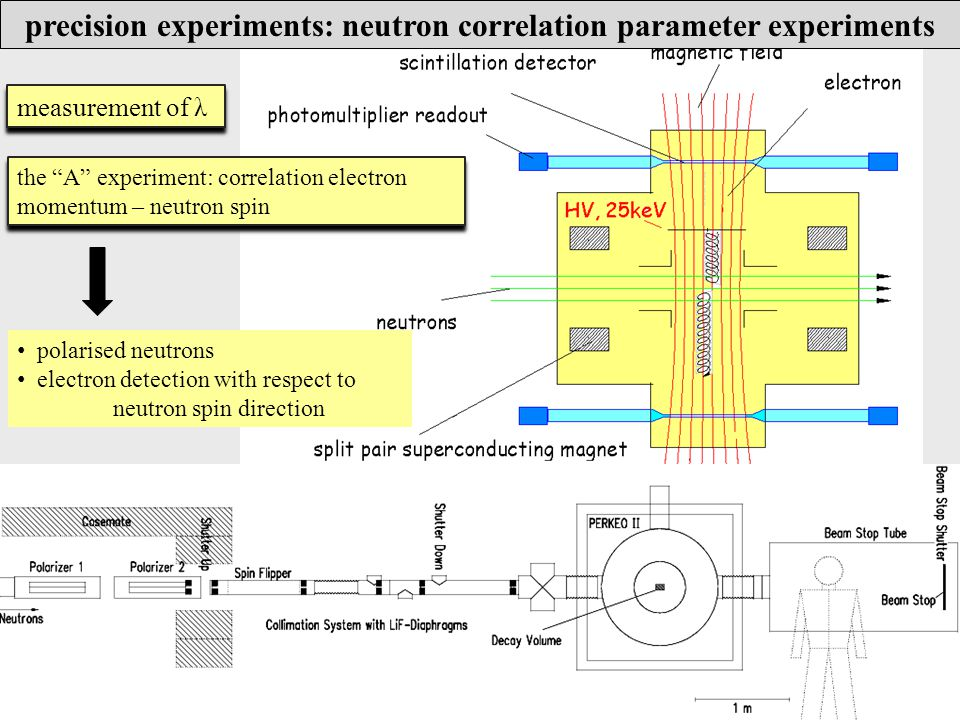 the A experiment: correlation electron momentum – neutron spin polarised neutrons electron detection with respect to neutron spin direction precision experiments: neutron correlation parameter experiments measurement of λ