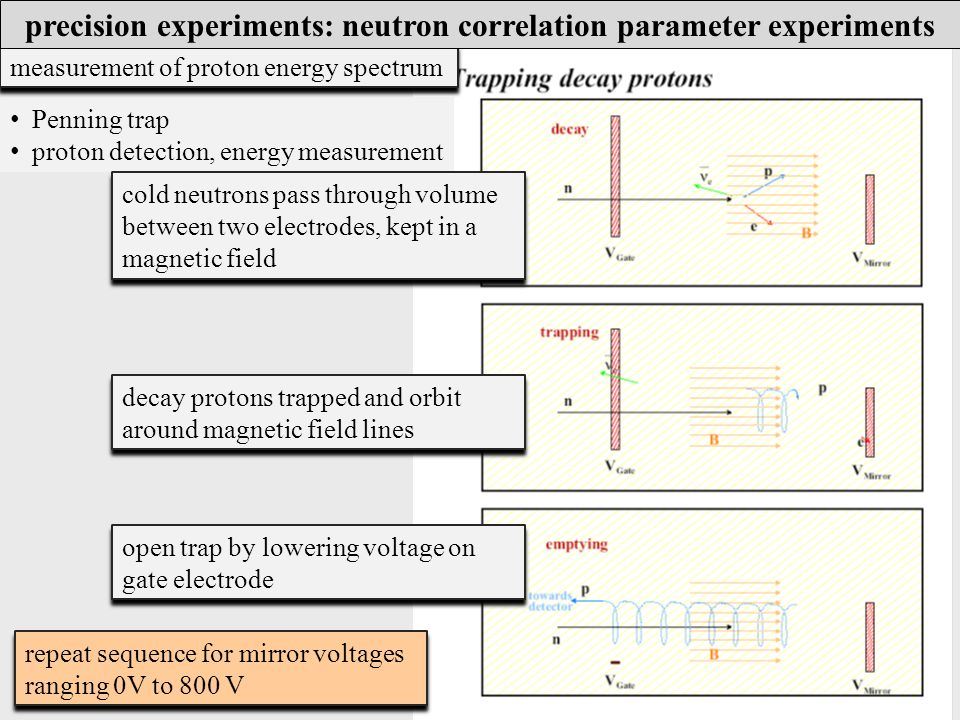 Penning trap proton detection, energy measurement cold neutrons pass through volume between two electrodes, kept in a magnetic field decay protons trapped and orbit around magnetic field lines open trap by lowering voltage on gate electrode repeat sequence for mirror voltages ranging 0V to 800 V measurement of proton energy spectrum precision experiments: neutron correlation parameter experiments