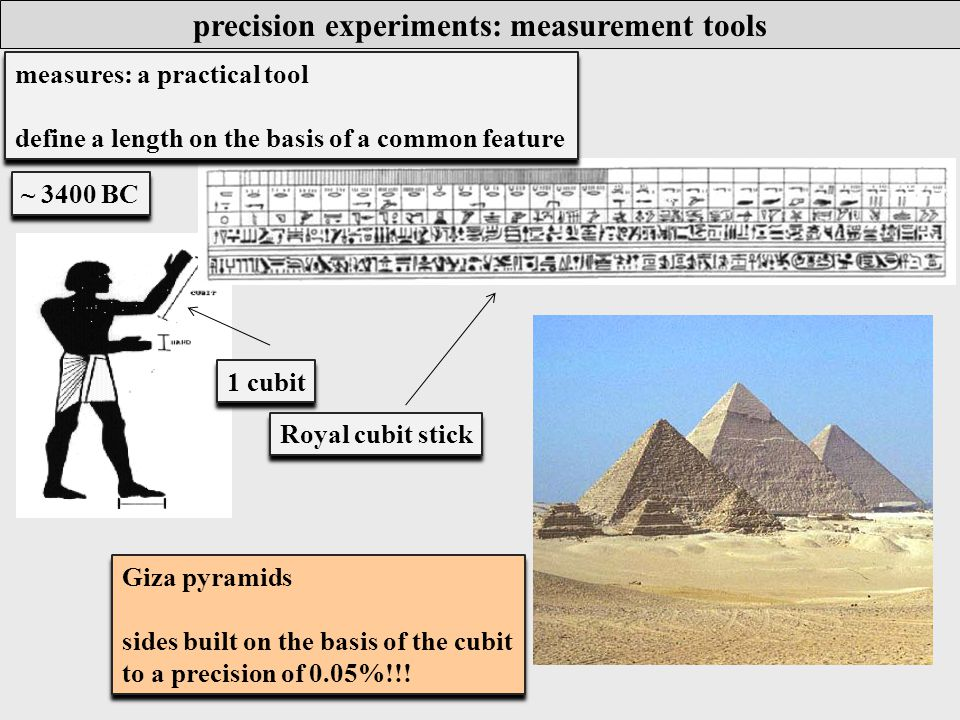 precision experiments: measurements measurements: to add to academic interests deduce earth curvature by angle of sunlight measurements: to add to academic interests deduce earth curvature by angle of sunlight 250 BC - Eratosthenes: In Syene ~5000 stadia south of Alexandria sunlight shining directly down well shafts in Alexandria light measured to be at 7  angle ~5000 × 360/7 = 252,000 stadia (of the order of 40,000 km) - (cf 40,030 km)