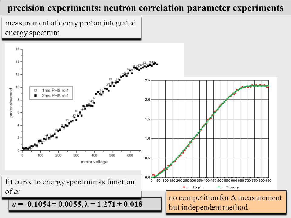 a = -0.1054 ± 0.0055, λ = 1.271 ± 0.018 measurement of decay proton integrated energy spectrum fit curve to energy spectrum as function of a: no competition for A measurement but independent method