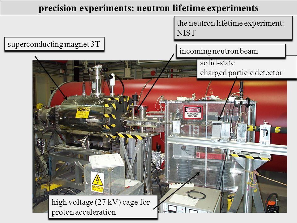 precision experiments: neutron lifetime experiments superconducting magnet 3T solid-state charged particle detector solid-state charged particle detector high voltage (27 kV) cage for proton acceleration high voltage (27 kV) cage for proton acceleration incoming neutron beam the neutron lifetime experiment: NIST
