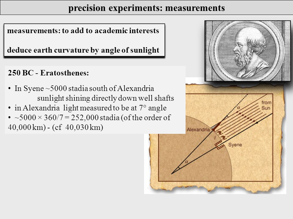 precision experiments: measurements measurements: to add to academic interests deduce earth curvature by angle of sunlight measurements: to add to academic interests deduce earth curvature by angle of sunlight 250 BC - Eratosthenes: In Syene ~5000 stadia south of Alexandria sunlight shining directly down well shafts in Alexandria light measured to be at 7  angle ~5000 × 360/7 = 252,000 stadia (of the order of 40,000 km) - (cf 40,030 km)