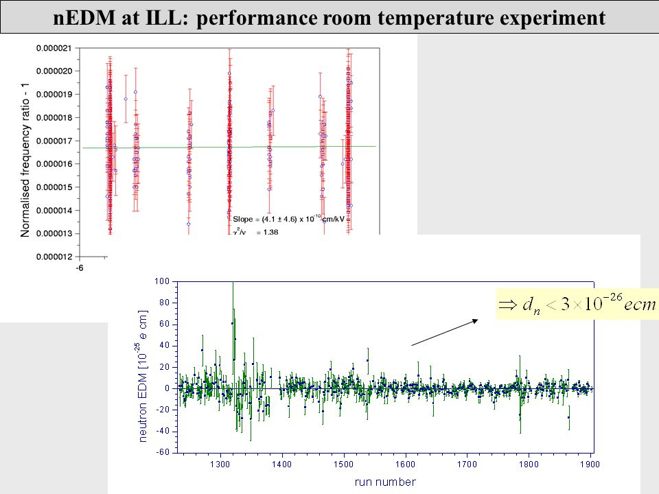 nEDM at ILL: performance room temperature experiment