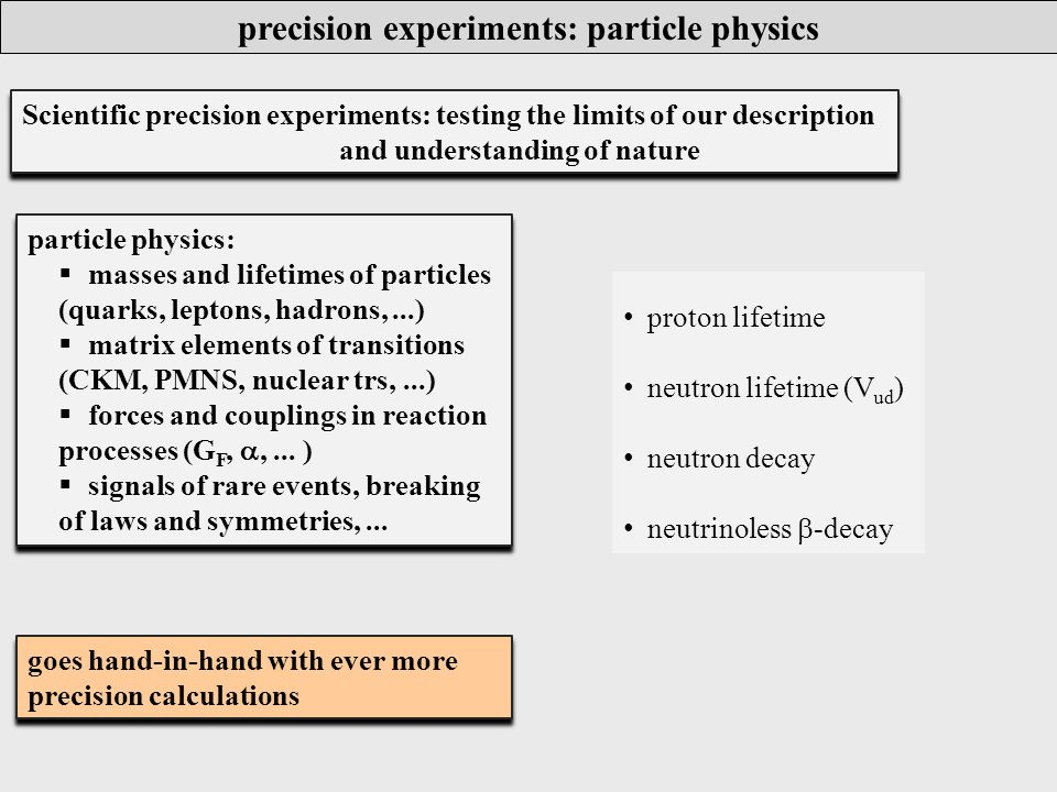 precision experiments: particle physics Scientific precision experiments: testing the limits of our description and understanding of nature Scientific precision experiments: testing the limits of our description and understanding of nature particle physics:  masses and lifetimes of particles (quarks, leptons, hadrons,...)  matrix elements of transitions (CKM, PMNS, nuclear trs,...)  forces and couplings in reaction processes (G F, ,...