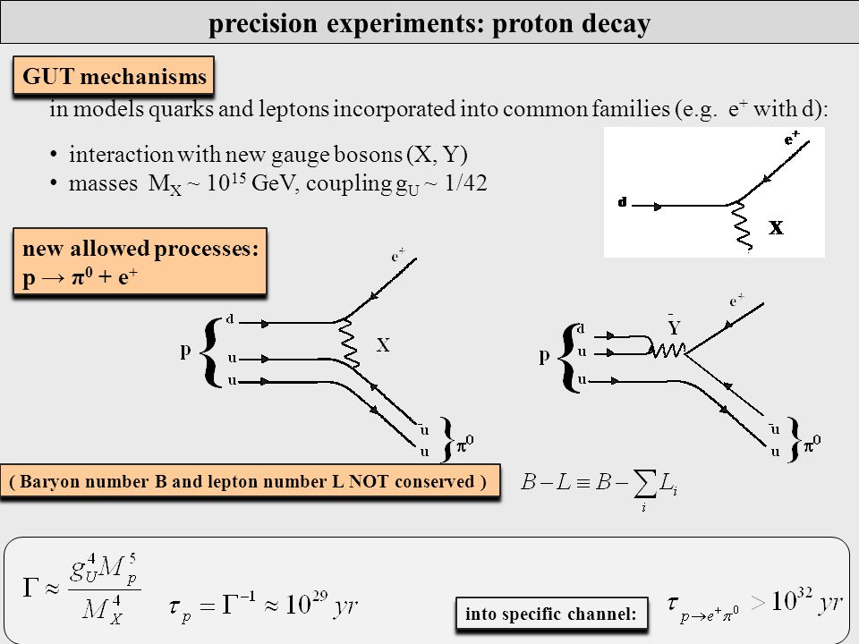 precision experiments: proton decay new allowed processes: p → π 0 + e + new allowed processes: p → π 0 + e + GUT mechanisms in models quarks and leptons incorporated into common families (e.g.