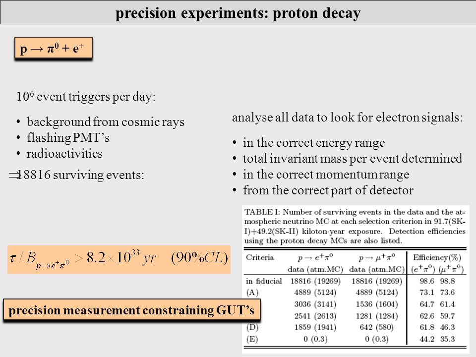 precision experiments: lepton g-2 1927 Dirac intrinsic angular momentum and magnetic moment of electron quantified measurements of g factors pushed further development of QED May and November 1947 electron g factor measurement different from 2: g factor anomaly a e Formulation of QED with first order radiative correction 1927 Dirac intrinsic angular momentum and magnetic moment of electron quantified measurements of g factors pushed further development of QED May and November 1947 electron g factor measurement different from 2: g factor anomaly a e Formulation of QED with first order radiative correction six orders of magnitude improvement in precision expt s and theoretical calculation six orders of magnitude improvement in precision expt s and theoretical calculation testing the Standard Model to its limits, discovery of new interactions beyond SM testing the Standard Model to its limits, discovery of new interactions beyond SM