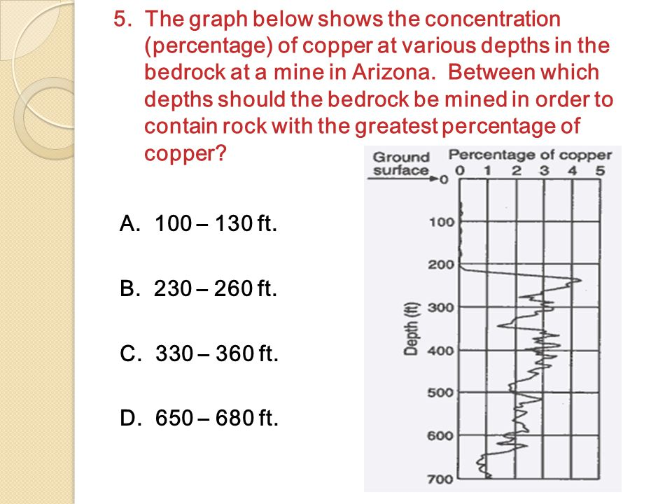 5. The graph below shows the concentration (percentage) of copper at various depths in the bedrock at a mine in Arizona. Between which depths should t