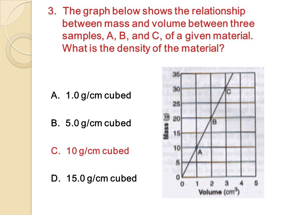 3. The graph below shows the relationship between mass and volume between three samples, A, B, and C, of a given material. What is the density of the