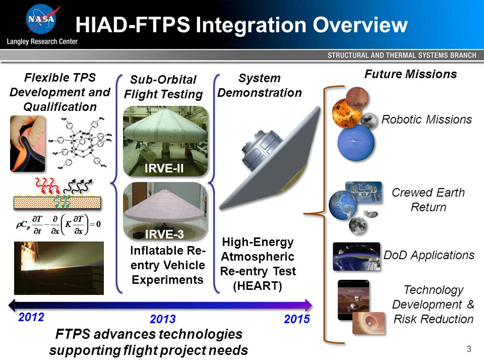 3 HIAD-FTPS Integration Overview Robotic Missions Crewed Earth Return DoD Applications Technology Development & Risk Reduction Flexible TPS Development and Qualification Sub-Orbital Flight Testing System Demonstration FTPS advances technologies supporting flight project needs Inflatable Re- entry Vehicle Experiments High-Energy Atmospheric Re-entry Test (HEART) 2015 2013 2012 Future Missions IRVE-II IRVE-3