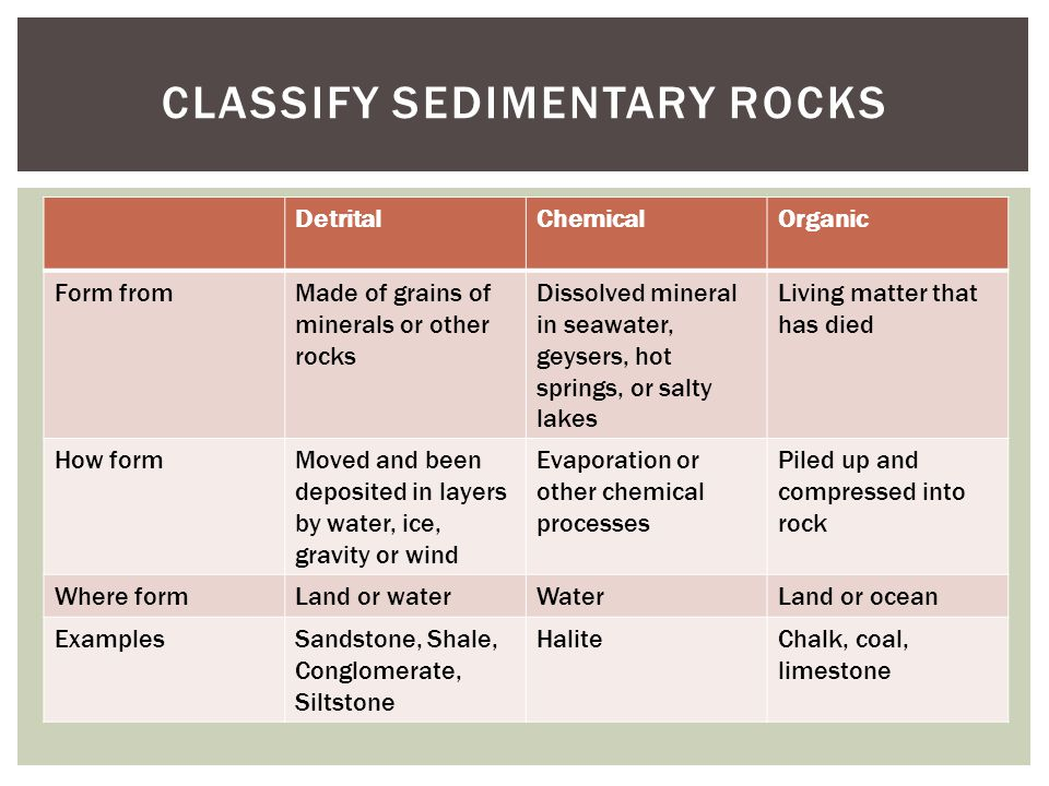 DetritalChemicalOrganic Form fromMade of grains of minerals or other rocks Dissolved mineral in seawater, geysers, hot springs, or salty lakes Living
