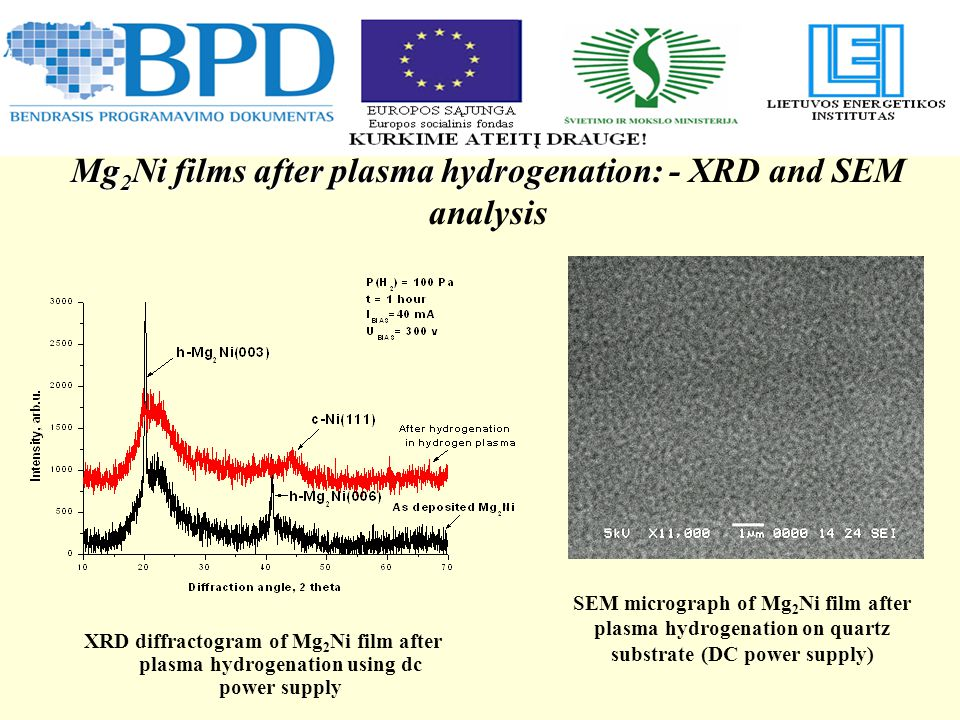 Mg 2 Ni films after plasma hydrogenation: Mg 2 Ni films after plasma hydrogenation: - XRD and SEM analysis XRD diffractogram of Mg 2 Ni film after plasma hydrogenation using dc power supply SEM micrograph of Mg 2 Ni film after plasma hydrogenation on quartz substrate (DC power supply)