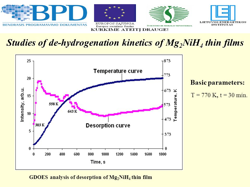 GDOES analysis of desorption of Mg 2 NiH 4 thin film Studies of de-hydrogenation kinetics of Mg 2 NiH 4 thin films Basic parameters: T = 770 K, t = 30 min.