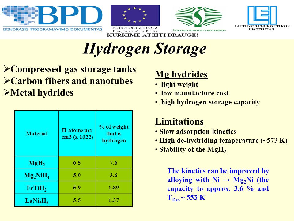 Hydrogen Storage  Compressed gas storage tanks  Carbon fibers and nanotubes  Metal hydrides Mg hydrides light weight low manufacture cost high hydrogen-storage capacity Limitations Slow adsorption kinetics High de-hydriding temperature (~573 K) Stability of the MgH 2 The kinetics can be improved by alloying with Ni → Mg 2 Ni (the capacity to approx.