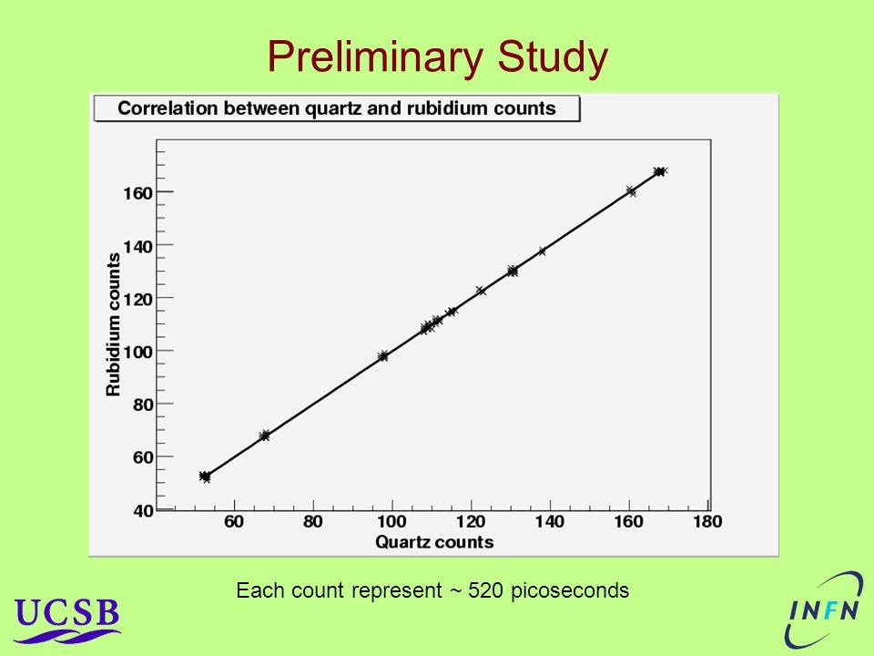 Preliminary Study Each count represent ~ 520 picoseconds