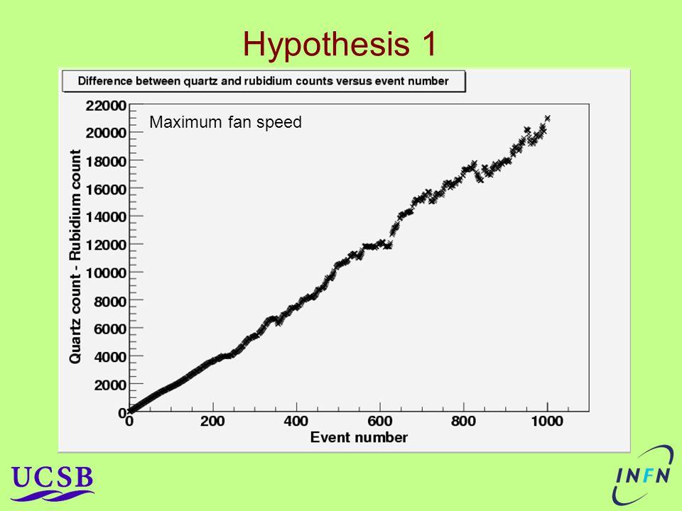 Hypothesis 1 Maximum fan speed